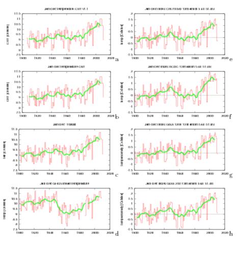 Figuur 8. Verschillende representaties van de temperatuur in Centraal Nederland. (a) CNT1.1, (b) CNT1.0, (c) waargenomen De Bilt temperatuur. (e-g) Het punt 51.8°N, 5.6°E geinterpoleerd vanuit de land temperatuur datasets (e) CRUTEM3, (f) NOAA/NCDC, (g) N