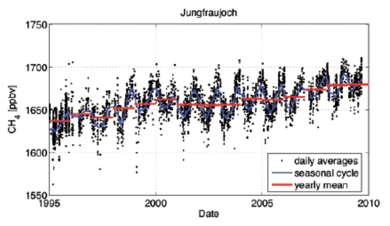 Figure 4. Atmospheric CH4 since 1995 at Jungfraujoch, Switzerland. These are CH4 column mixing ratios (in ppbv) made using Fourier Transform Infra Red (FTIR) spectroscopy.