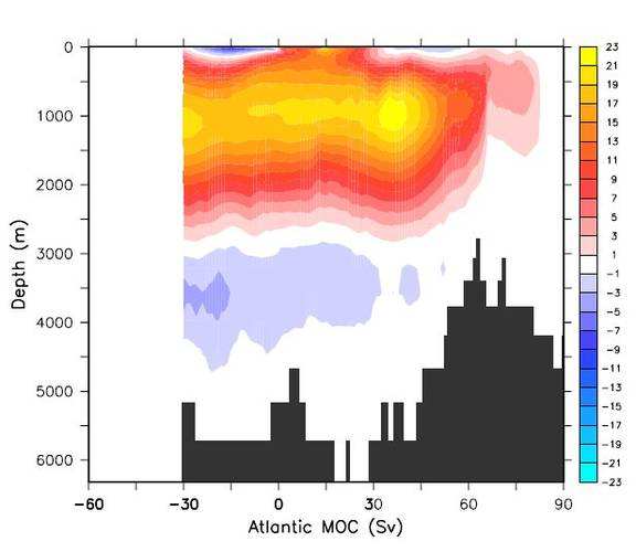 Figure 1. The present day ensemble mean MOC estimated from an ensemble of coupled model integrations carried out with the Max Planck Institute climate model within the ESSENCE project run at KNMI (in Sv = 10^6 m3 s-1).