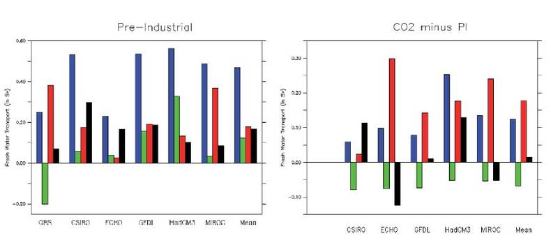 Figure 2. The terms of the Atlantic freshwater budget for the pre-industrial control state (upper panel) and the difference between the quadrupled CO2 state and the control state (lower panel) for the simulations indicated on the horizontal axis. The term