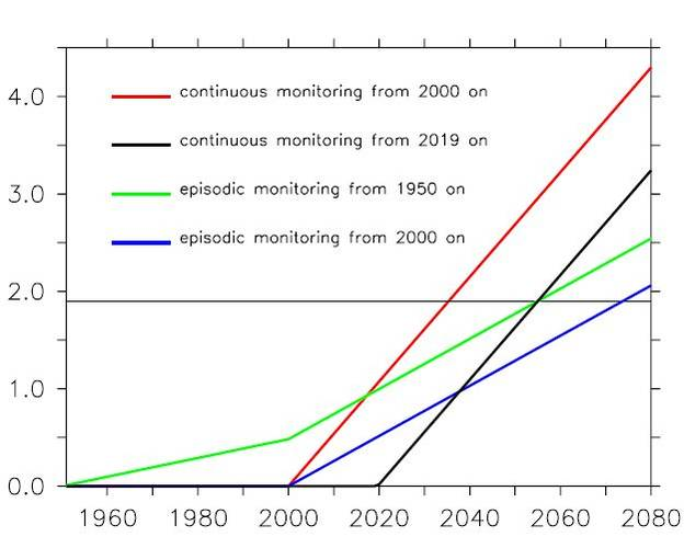 Figure 4. The signal-to-noise ratio of the anthropogenically forced decline of the MOC at 26°N, as a function of time. Estimates are based on sustained measurements starting in 2000 (red) and 2019 (black), and based on snapshot measurements starting in 19