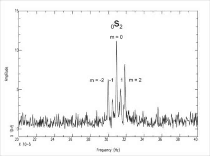 Frequentiespectrum van de football mode (0S2). De 5 pieken, die overeenkomen met de verschillende waarden van m, worden veroorzaakt door de rotatie van de aarde. Dit spectrum is genomen in de periode van 26 december tot 11 januari.