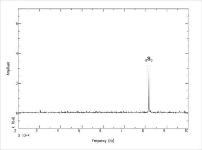 Frequentiespectrum van de breathing mode (0S0). Dit spectrum is genomen in de periode van 11 tot 17 januari. Alle andere modes zijn inmiddels gedempt. Dit is de enige nog overgebleven beweging van de aarde door de aardbeving op 26 december 2004 bij Sumatr