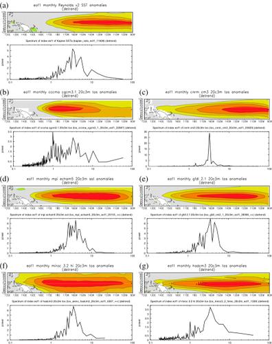 Fig. 1 ENSO patronen en spectra