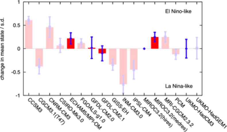 Fig. 2 Verandering in gemiddelde ENSO toestand