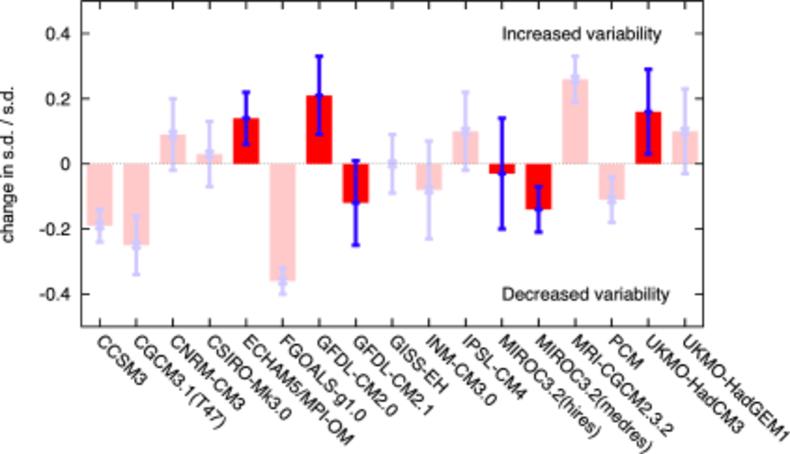Fig. 3 Verandering in ENSO variabiliteit