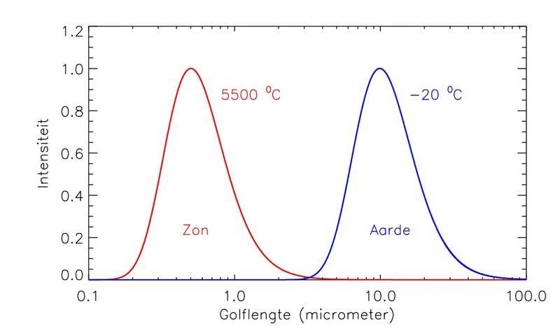 Figuur 1: Golflengteverdeling van de door de zon uitgezonden kortgolvige straling en de door de aarde uitgezonden langgolvige straling. De beide temperaturen zijn de typische temperaturen van het deel van de fotosfeer van de zon en van de atmosfeer van de