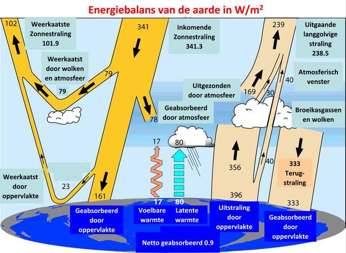 Figuur 2: Jaargemiddelde energiestromen tussen de ruimte, de atmosfeer en het aardoppervlak, gemiddeld voor de gehele aarde en de jaren 2000 tot 2004. Aan de linkerzijde staat de kortgolvige straling, aan de rechterzijde de langgolvige straling en in het