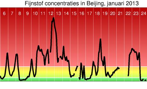 Fijnstofconcentraties van PM2.5 in Beijing voor januari 2013 vergeleken met Europese richtlijnen voor PM10. De limietwaarde in Europa ligt bij 50 μg/m3 en mag niet meer dan 35 keer per jaar overschreden worden; de alarmdrempel ligt bij 200 μg/m3.