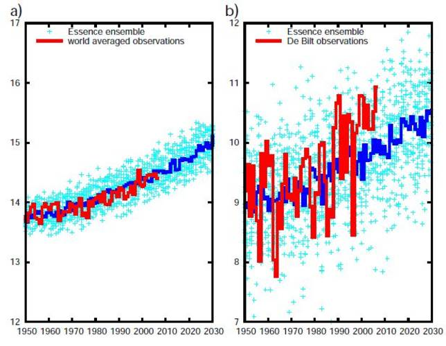Figure 1. Annual-mean surface temperature for the 17 ensemble members (light blue crosses), their mean (blue line) and observations (red line) for (a) the global average and (b) station De Bilt (the Netherlands).