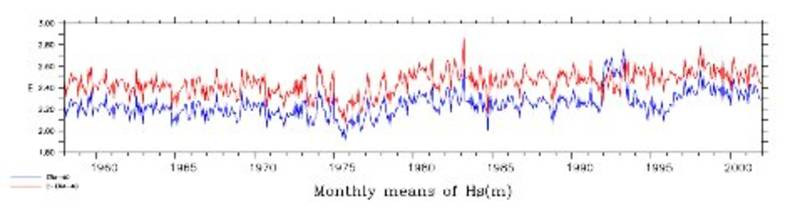Figure 2: Time series of the monthly mean, globally averaged HS from the raw (blue) and the corrected (red) ERA 40 data. Monthly means are computed from the 6 hourly fields.