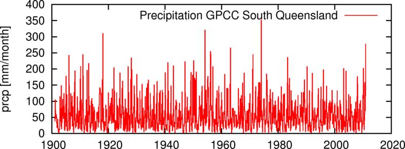 Figuur 1. Maandelijkse neerslag in het gebied 28º-28º Zuid, 145º-155º Oost (zuidelijk Queensland, rond Rockhampton). Bron: GPCC V5 dataset, t/m december 2010 aangevuld met de GPCC monitoring en first-guess analyses.