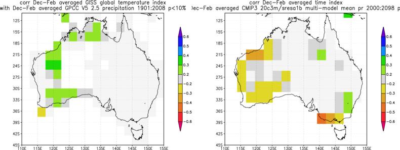 Figuur 3: Links: waargenomen trend in de neerslag in december-februari (correlatie met de gladgestreken wereldgemiddelde temperatuur), rechts: verwachte verandering in neerslag in de klimaatmodellen die voor het vorige IPCC rapport gebruikt werden in deze