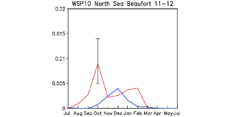 Figuur 2. Frequentie van stormen sterker dan Beaufort 11 over de Noord Zee in het huidige (blauw) en het toekomstige warmere klimaat (rood). De zwarte verticale balk geeft het 95% onzekerheidsinterval aan. In het warmere klimaat neemt het aantal zware sto