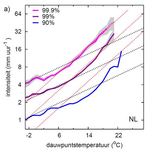 Figuur 2: Verband tussen de hoeveelheid vocht nabij het oppervlak (uitgedrukt in de dauwpuntstemperatuur) en extremen van de uurneerslag. De verschillende percentielen, 90, 99, en 99.9, representeren gebeurtenissen die respectievelijk eens per 10, 100, en
