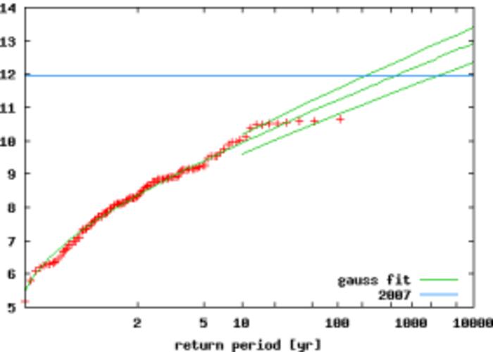 Figuur 2 Extremenstatistiek van de gehomogeniseerde apriltemperatuur in De Bilt 1901-2007 minus 2,2 keer de wereldgemiddelde temperatuurafwijking