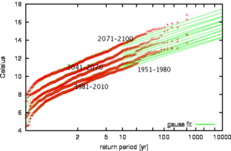 Figuur 3 Temperatuur in Nederland in het klimaat model ECHAM5/MPI-OM1. Per 30 jaar is uitgerekend wat de kans is op een aprilmaand ver boven de gemiddelde temperatuur.