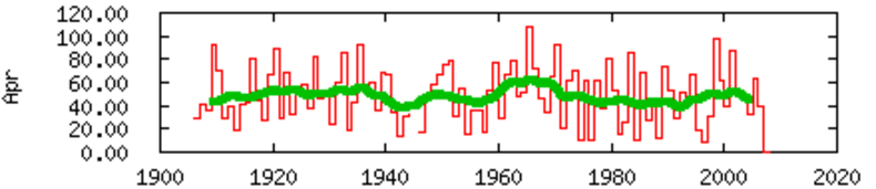Figuur 4 Neerslag (regen en sneeuw) in De Bilt april 1906-2007