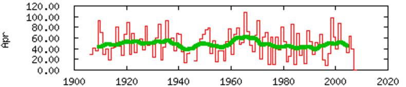 Figuur 5 Aantal uren zonneschijn in april 1901-2007. Het eerste deel van de reeks is van mindere kwaliteit.