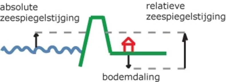 Figuur 2: Relatieve zeespiegelstijging is de som van bodemdaling en absolute zeespiegelstijging