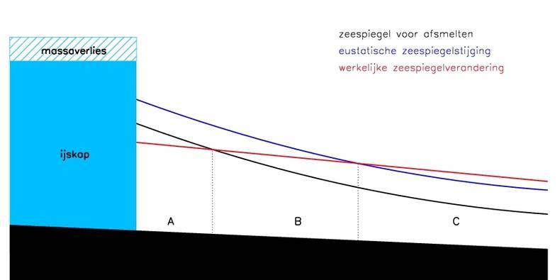 Figuur 3: Illustratie van het effect van zelf-gravitatie op de lokale zeespiegel. Zwart: oorspronkelijke zeespiegel, blauw: eustatische zeespiegelstijging als gevolg van het smelten van de ijskap, rood: werkelijke zeespiegelverandering inclusief zelf-grav