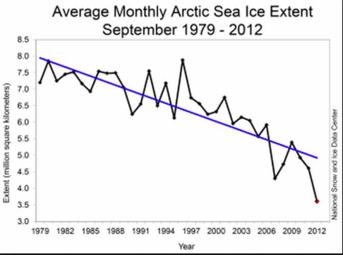 Fig. 1: IJsbedekking in september 1979-2012 (bron: NSIDC)