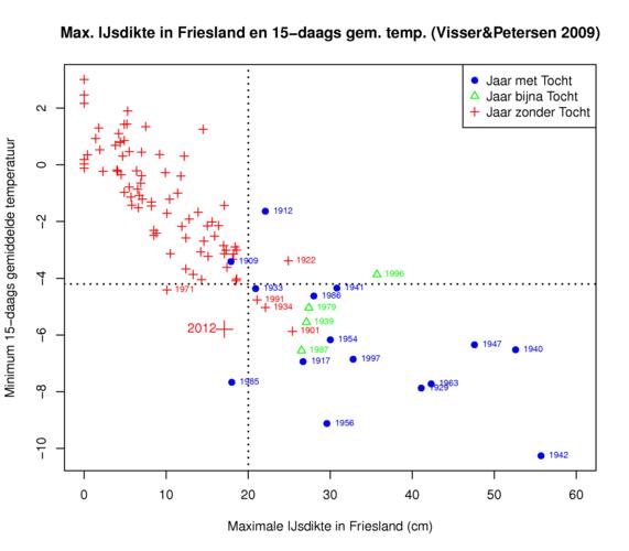 """Figuur 2: Verband tussen 15-daags gemiddelde temperatuur in De Bilt en de ijsdikte in Friesland berekend via het KNMI ijsdikte model. Rode symbolen markeren """"Zonder Tocht"""", groene """"Bijna Tocht"""" (geschikte condities maar ongeschikte planning), en blauwe """"M"""
