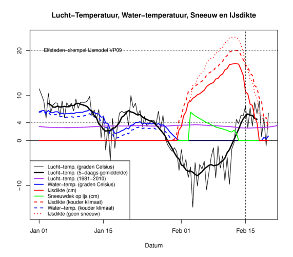 Figuur 3: De koudegolf van 2012. De zwarte kartelige lijn is de geobserveerde 12-uurlijkse luchttemperatuur, de dikke zwarte lijn het 5-daags gemiddelde terwijl de paarse lijn de 1981-2010 klimatologie weergeeft. Water-temperatuur is weergegeven in blauw,