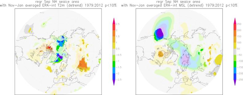 Figuur 1. Gemiddelde temperatuur (links) en luchtdruk (rechts) in winters met meer of minder zeeijs dan de trend in de waarnemingen. Boven de rand van het zeeijs in de Noordelijke IJszee correspondeert minder zeeijs in september met hogere temperaturen in