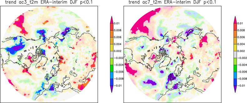Figuur 2. Verandering in persistentie (1/jaar) van 3-daagse en 7-daagse gemiddelde temperatuur sinds 1979. Lichtere kleuren geven aan dat de trend binnen de 90% bandbreedte van natuurlijke variabiliteit valt.