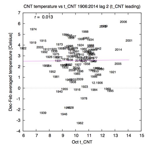 De oktobertemperatuur als voorspeller van de wintertemperatuur over de laatste 100 jaar. Het jaartal is het jaar van de herfst en december, dus de winter van 1995/96 staat als 1995 in de grafiek. © KNMI