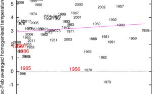 Figuur 1a. Verband tussen het zonnevlekkengetal en de wintertemperatuur in De Bilt sinds 1952. Rode jaartallen geven een Elfstedentocht aan, de rechte lijn een lineair verband.
