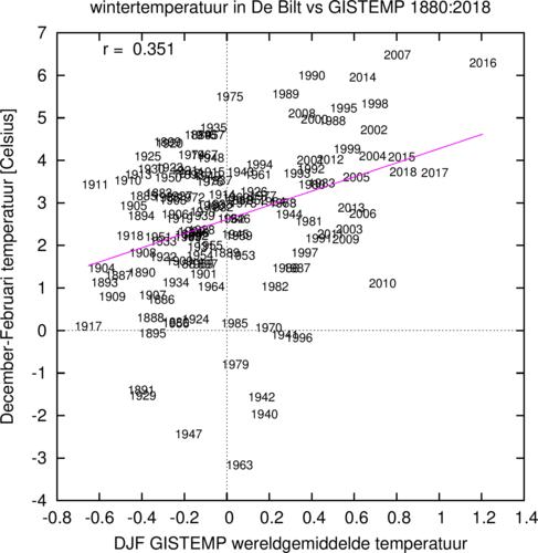 Figuur 6. Verband tussen de wintertemperatuur in Nederland en de wereldgemiddelde temperatuur