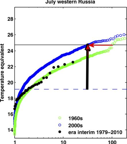 Figuur 2. Herhalingstijden van de condities van temperatuur en stromingspatroon in het klimaatmodel voor de jaren 1960 (groen), de jaren 2000 (blauw) en in een reconstructie van de werkelijkheid (ERA-interim, zwart). De verticale zwarte pijl geeft aan hoe