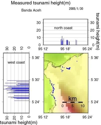 Fig 5. Gemeten golfoploophoogte (in de figuur 'tsunami height' genoemd) ten gevolge van de tsunami in meters boven lokaal getijniveau [5].