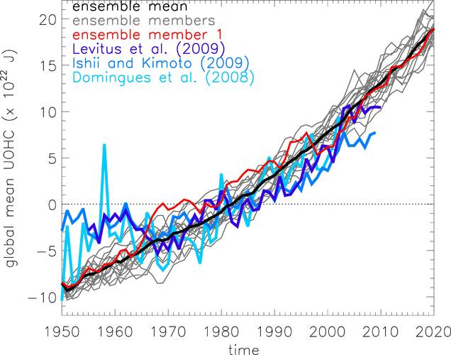 Figure 1: Increase of the amount of heat stored in the upper layers of he ocean (0-700m). Three different analyses are denoted in blue. The measurements are not very reliable before 1970. The warming trend has been simulated 17 times with a climate model