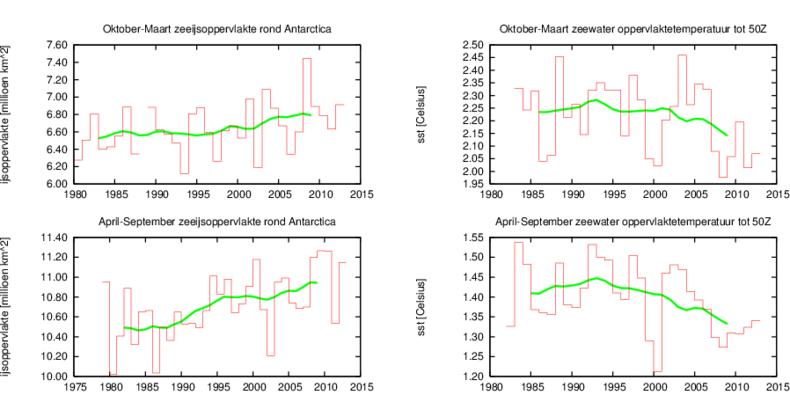Figuur 1. Links: zeeijsoppervlakte rond Antarctica (in miljoen km²) in het zomerhalfjaar (oktober-maart, boven) en het winterhalfjaar (april-september, onder). Rechts: hetzelfde voor de oppervlakte temperatuur van het zeewater ten zuiden van 50º ZB. Bron: