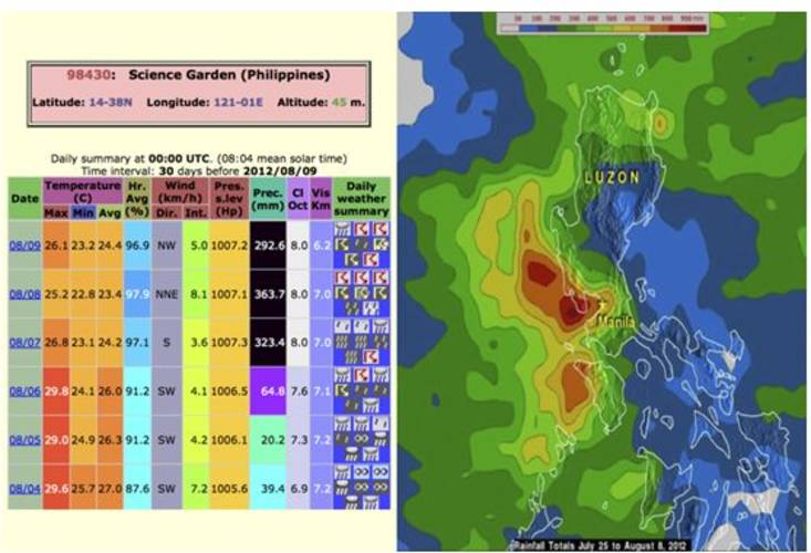 "Figure 1. Left: GTS observations at Manila ""Science Garden"" meteorological station. Right: TRMM rainfall estimates of 25 July until 8 August 2012, most of which fell in the last three days."
