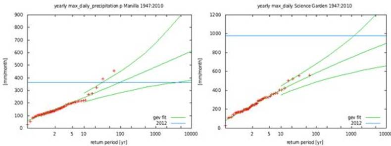 Figure 4. Left: extreme value distribution of single-day precipitation. The two highest crosses denote 2009 (typhoon Ondoy) and 2007, the blue line denotes the wettest day so far in 2012.