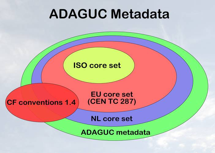 Figure 1. The ADAGUC Data format standard combines INSPIRE compliant ISO metadata and CF metadata in one netCDF4 file. ISO metadata is used to describe the dataset to which the file belongs. CF is used to describe the data contained in the file itself. Th
