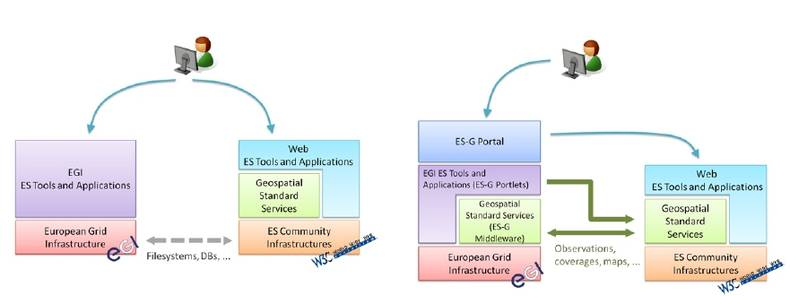 Figure 5a. Without the Gateway.In the current situation, interoperability is only available on a very basic level, e.g. data resources in the ES domain are not directly accessible in the EGI domain so data needs to be copied manually to be able to use the