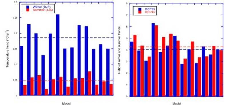 Figuur 1. Gesimuleerde Arctische (70-90°N) opwarming over de periode 2006-2100 opgesplitst naar winter en zomer (links), en de verhouding van winter- en zomeropwarming voor twee verschillende klimaatforceringen RCP45 en RCP85 (representatief voor 4.5 en 8