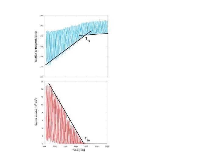 Figuur 3. De gesimuleerde seizoenscyclus in Arctische temperatuur en zeeijsvolume van één (willekeurig) CMIP5 klimaatmodel voor de periode 2006-2300. De zwarte lijnen geven de veranderingen in de winter aan.