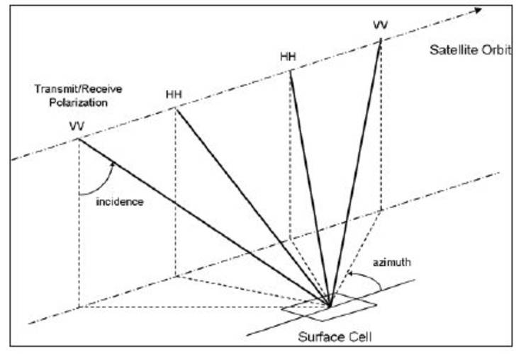 Figure 1. Incidence, azimuth and polarization diversity for the SeaWinds scatterometer(HH and VV refer to horizontal and vertical Transmit/ Receive polarization)