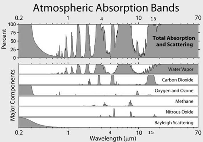 Figuur 1. De sterkte waarmee de belangrijkste broeikasgassen in de atmosfeer straling absorberen voor verschillende golflengtes.