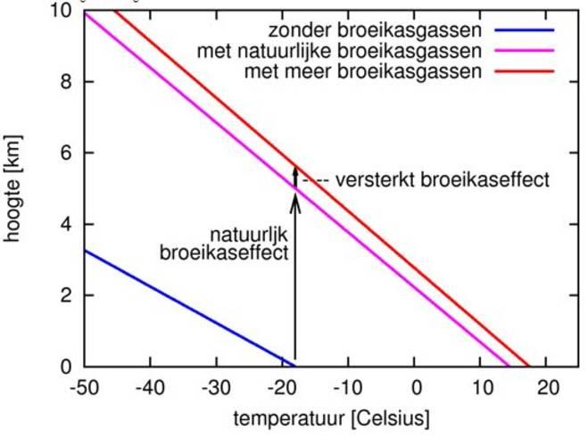 Figuur 2: temperatuurverloop in de atmosfeer zonder broeikasgassen (blauw), met de concentraties broeikasgassen voor de industriële revolutie (magenta), en met meer broeikasgassen (projectie voor 2100).