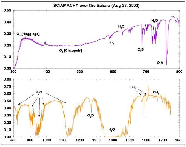 Figuur 3: Een van de eerste reflectiespectra van de aarde gemeten door SCIAMACHY. In het spectrum van 300 – 1750 nm zijn veel absorptielijnen te zien die karakteristiek zijn voor atmosferische gassen, zoals O3, O2, H2O, CO2 en CH4.(Bron: J. R. Acarreta, K