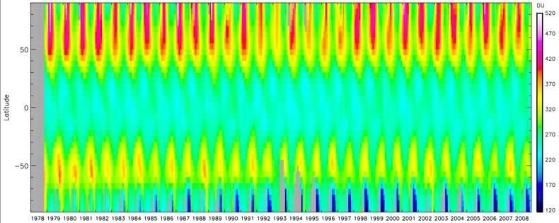 Figuur 5: De ozonmeetreeks van 1978 tot 2008, gebaseerd op meerdere satellietinstrumenten waaronder SCIAMACHY. Getoond wordt de maandelijks en zonaal gemiddelde ozonkolom. (Bron: R. van der A, KNMI)