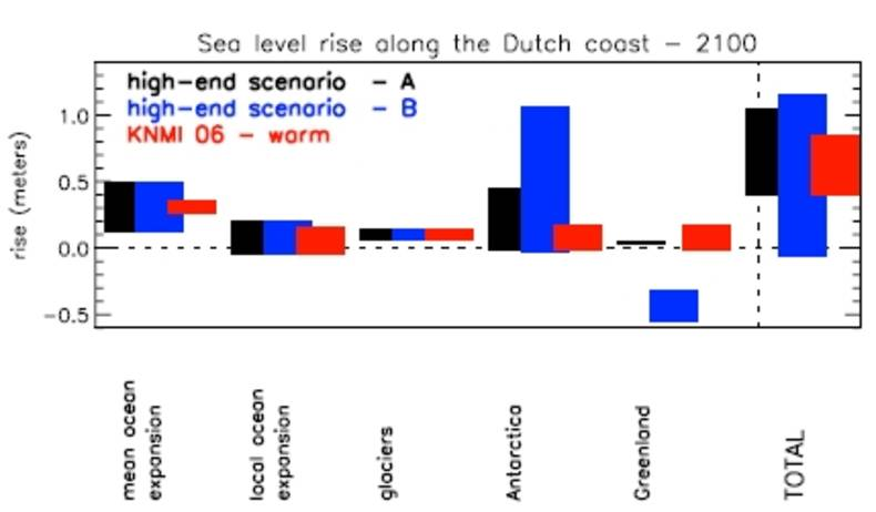 Figure 1. Individual contributions and total projected local sea level rise along the Dutch coast for 2100, for high-end scenarios A and B (black/blue) 1) and the KNMI'06 warm scenario (3).