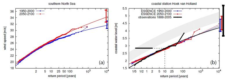 Figure 3. Present (blue, 1950-2000) and future (red, 2050-2100) wind speed in the southern North Sea (a) and water level at coastal station Hoek van Holland (b), as a function of the return period.